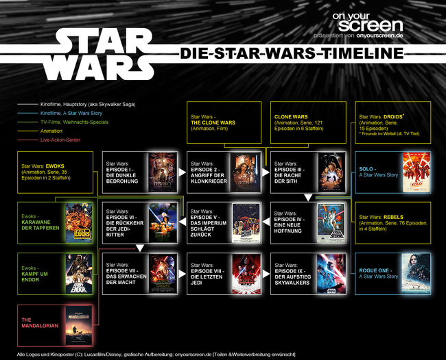 Die Star Wars Timeline